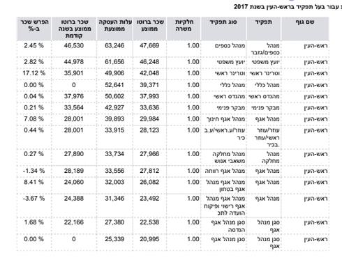 טבלת שיאני השכר בעיריית ראש העין לשנת 2017. נתונים: משרד האוצר
